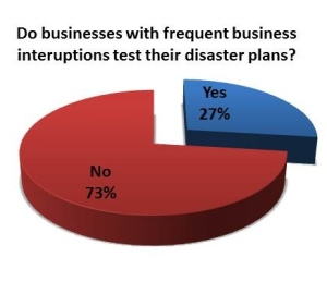 Do businesses with frequent business interuptions test their disaster plans?