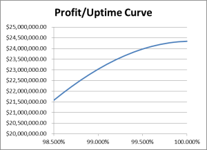 Example Profit and Uptime Curve